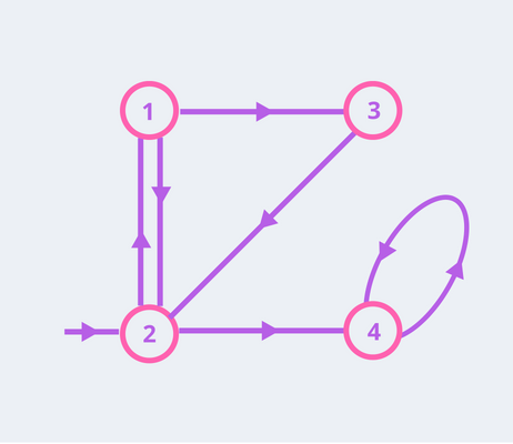 graph data structure example