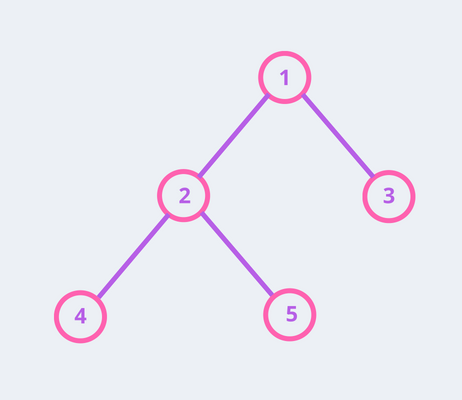 tree data structure example